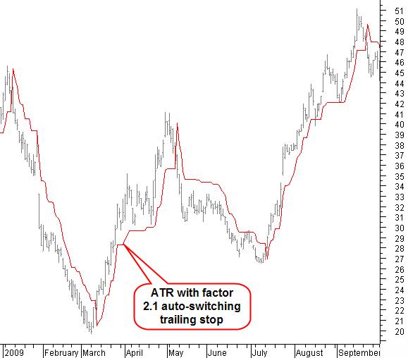 Atr indicator trading system