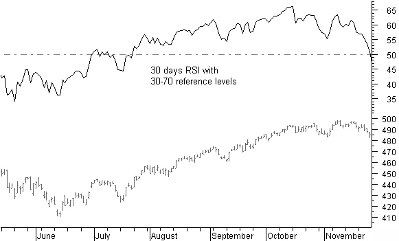 RSI indicator reference levels, overbought, oversold and W