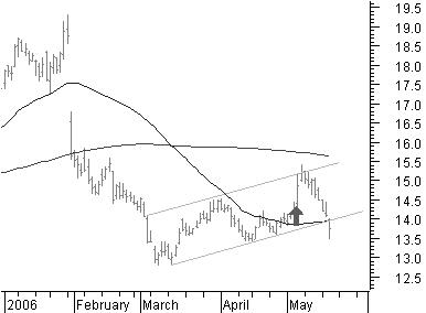 Avoiding a on iso stock options