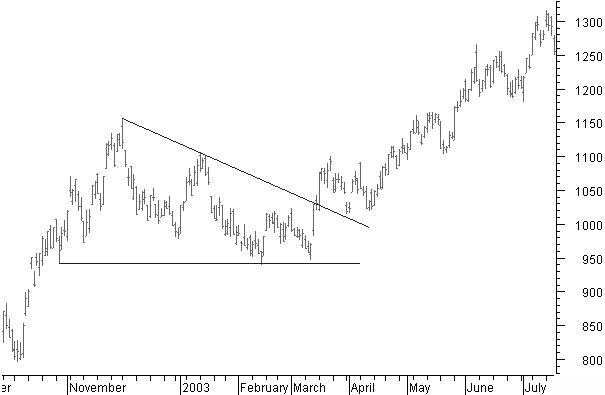 Triangle continuation pattern рынок форекс-скачать бесплатно индикатор dt-zigzag-lauer