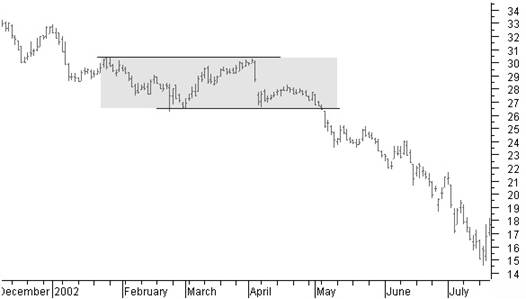 Rectangle continuation pattern in a downtrend