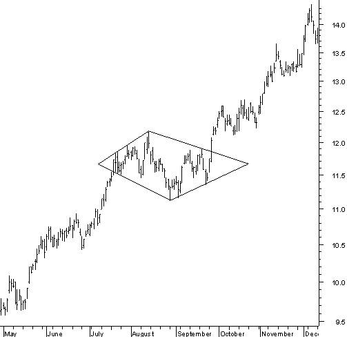 Chart Patterns With The Diamond Pattern
