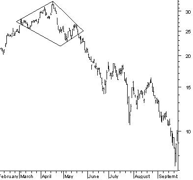 Diamond top reversal pattern