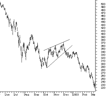 Chart Patterns Wedge Formations With The Rising Wedge Continuation Beauteous Continuation Patterns