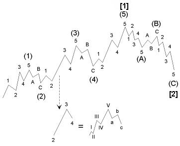 elliott wave prekybos sistema