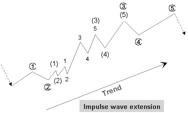 Elliott waves in a cycle and Elliott wave sub-divisions