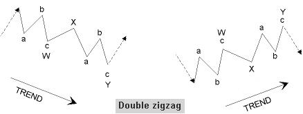 Double zigzag pattern using WXY notation