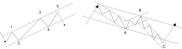 Elliott Wave Trend Channels And Price Targets