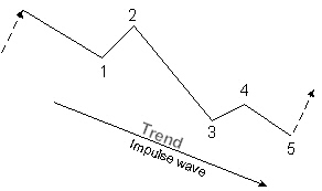 Impulse wave in a downtrend