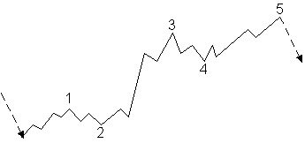 Waves 1-3-5 in the direction of the trend