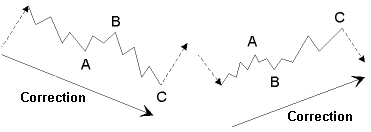3-wave correction waves in an uptrend