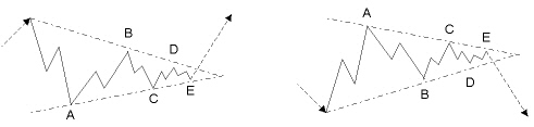5-wave triangle corrections in an uptrend and in a downtrend